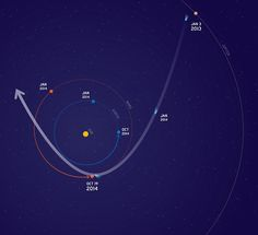 Nasa is taking steps to protect three spacecraft that will be in orbit around Mars when Comet Sliding Spring makes a pass by the planet on 19 October (illustration shown). The comet will miss Mars by about 82,000 miles (132,000 kilometers), and its trail of dust particles could pose a threat to the three probes