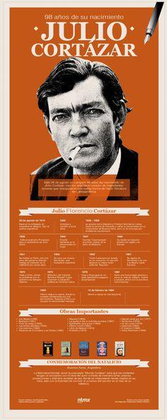 Infografía sobre el escritor argentino Julio Cortázar.