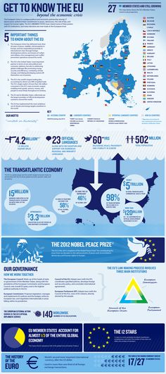 Infographic: Get to Know the EU