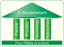 e-Government elements from the National Institute of Smart Government