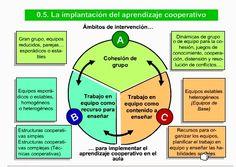 Un recorrido por el aprendizaje cooperativo | Nuevas tecnologías aplicadas a la educación | Educa con TIC
