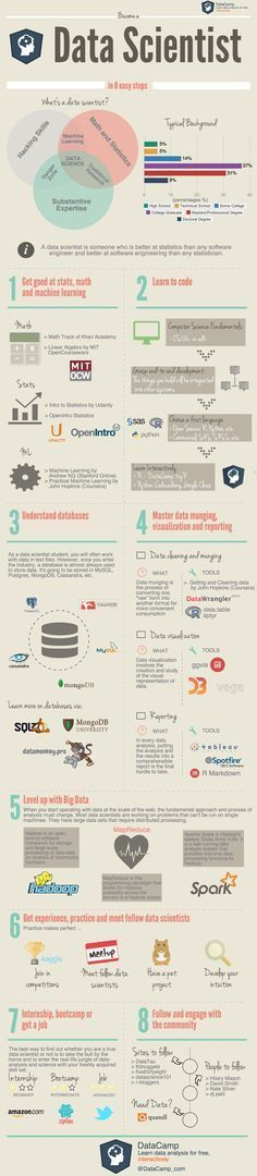 Become a Data Scientist in 8 Easy Steps #infographic #Data #DataScientist JAMSO http://www.jamsovaluesmarter.com