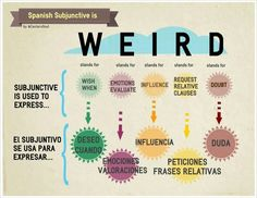 Image result for weirdo chart blank subjunctive