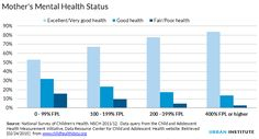 The link between income and the environment that promotes child health