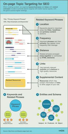 On-Page Targeting For SEO #infographic