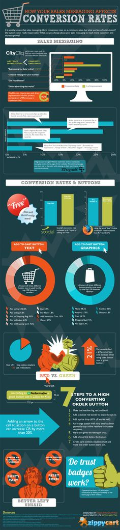 Do button colors impact sales? How your sales messaging affects conversion rates #infographic
