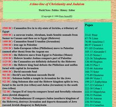 Timeline of Judaism and Christianity