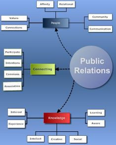 """Public Relations 