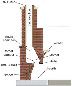 Home-Dzine - Tips on building an outdoor fireplace