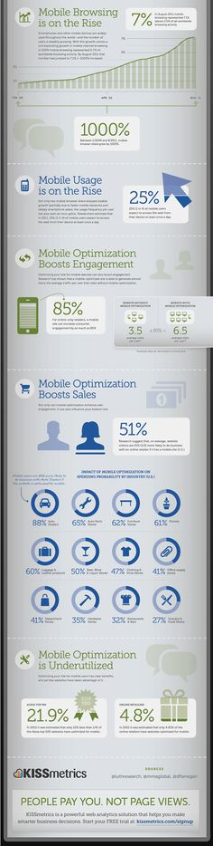 Mobile Mania - The Growing Importance of Mobile Website Optimization