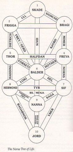 Sorry Skadi checkmated Oden in the Norse Mountains..., the seed of the Tree of Life has been planted now.