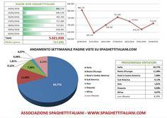 Andamento settimanale pagine viste su spaghettitaliani.com dal 24/01/2016 al 30/01/2016