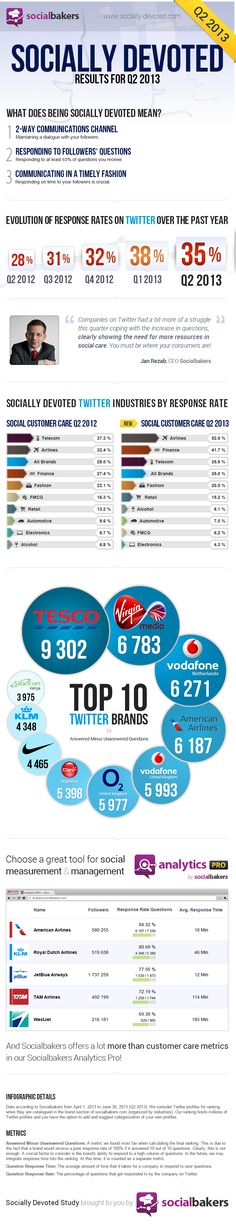 These Are The Brands With The Best #Twitter Customer Service