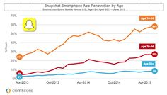 Millennials in the US spend nearly 30 hours a month on social apps, 26 of those on Facebook, according to a comScore report. Social media apps account for 29% of overall mobile app use.