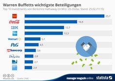 http://www.manager-magazin.de/finanzen/artikel/mm-grafik-warren-buffetts-wertvollste-investments-a-1020435.html