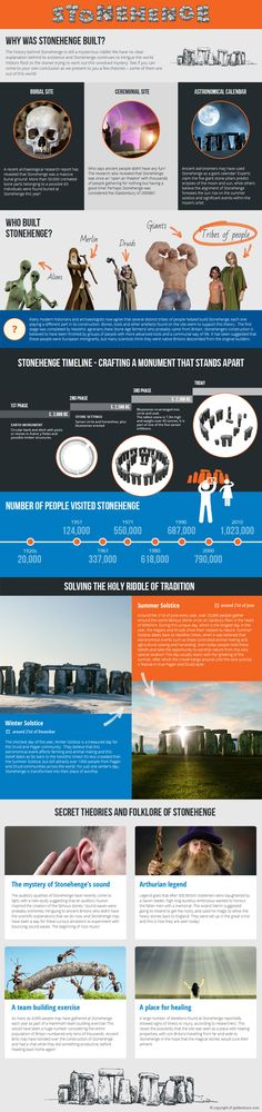 Stonehenge Infographic detailing interesting facts and figures about Stonehenge, Wiltshire