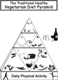 The Traditional Healthy Vegetarian Diet Food Pyramid Coloring Pages - Download & Print Online Coloring Pages for Free | Color Nimbus Healthy Vegetarian Diet, Online Coloring Pages, Food Pyramid, Free Coloring, Diet Recipes, Traditional, Skinny Recipes