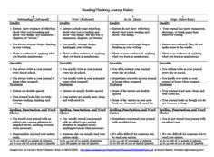 Reading/Thinking Journal Rubric - Middle School Reading