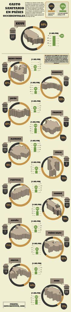 SISTEMA SANITARIO oms infografia gasto sanidad publica españa eeuu