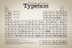 This makes me happy.  s we all know, the periodic table lists elements by their atomic number, meaning that those close by in the table share similar properties. When arranged in a table by rank, typefaces exhibit shared characteristics with their neighbours too. In the Periodic Table of Typefaces, you'll find the designer and year designed of each font as well as a sample of the font in question.