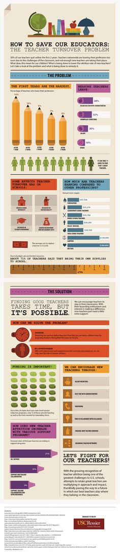 How to save our Educators #infografia #infographic #education School Leadership, Educational Leadership, Educational Technology, Professor, Education Policy, Instructional Coaching, Teacher Resources, Teacher Humor, Classroom Resources