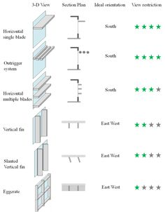 Two basic types of exterior shading device are horizontal and vertical.