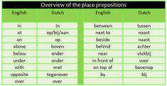 Grammar: The Dutch Prepositions - Duolingo Short Words, New Words, Learn Dutch, Dutch Netherlands, Dutch Words, Dutch Language, English Phrases, Language Lessons, Different Words
