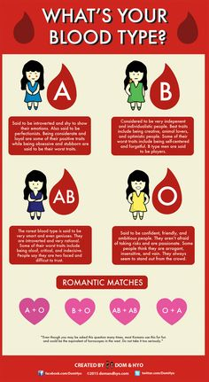 blood types in korea, korea blood types. I guess O is the least repugnant of the blood types when it comes to bad traits