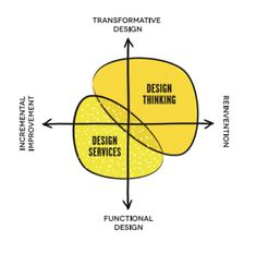 Design Thinking for Business Innovation ESADE Innovation Models, Strategic Innovation, Business Innovation, Design Thinking, Ux Design, Tool Design, Problem Solving, Marketing And Advertising, Diagram
