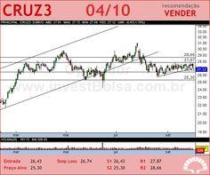 SOUZA CRUZ - CRUZ3 - 04/10/2012 #CRUZ3 #analises #bovespa