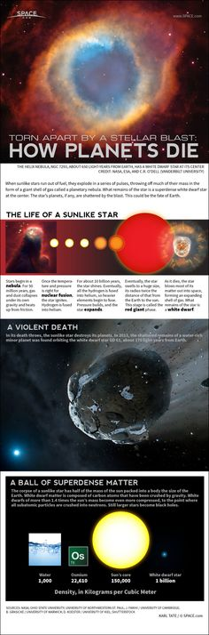Death of a Sunlike #Star: How It Will Destroy Earth (Infographic) -  by Karl Tate, Infographics Artist