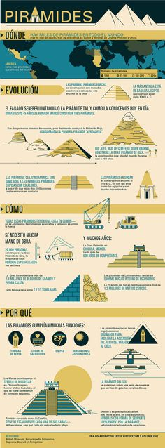 "History of Pyramids. ""Pyramids were important locations that early civilizations used as tombs for kings, sites for sacrifices, places for worship, and astronomical tools. History Class, Teaching History, World History, Art History, European History, History Of Pyramids, Ancient Egypt, Ancient History, Ancient Aliens"