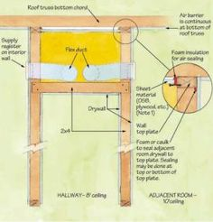 Keeping Ducts Indoors Five ways to bring ducts inside a home's conditioned space.  (to view, must register at www.greenbuildingadvisor.com)