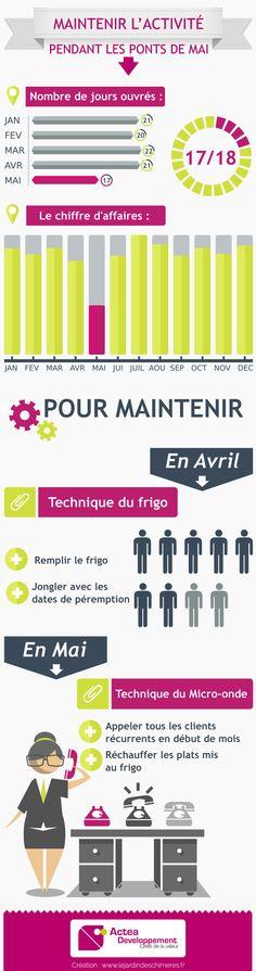 Business en Mai - Actea Développement Marketing, Mai, Business, Bar Chart, Innovation