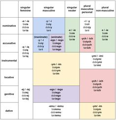 Complete declension table with Polish adjectives in each number, gender and case – Bankgeschäfte Polish To English, French Polish, Polish Alphabet, Learn Polish, Polish Words, Polish Language, Language Quotes, Grammar Rules, Grammar