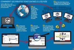 CYBERGUERRE - Les intrus qui se sont introduits dans les réseaux informatiques de l'Elysée en mai dernier ont subtilisé des notes secrètes et des plans stratégiques à partir des ordinateurs de proches conseillers de Nicolas Sarkozy.