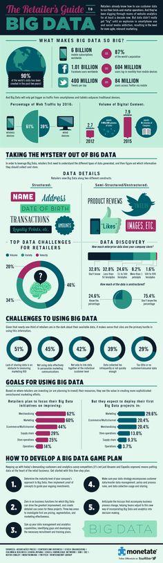 La guía Retail de #BigData. #Infografía en inglés. Título original: The retailer's guide to Big Data