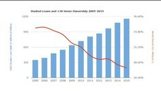 US student loan debt and homeownership for those under 30 [摊手]#Sober Lookfinis#November 28 2016 at 04:22PM#via-IF