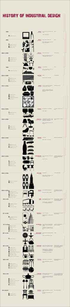 history of industrial design