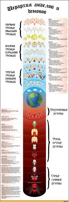 перевод,инфографика,ангелы,демоны,люцифер,религия,Смешные комиксы,веб-комиксы с…
