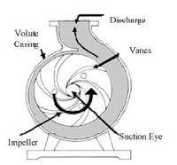 Mechanical Engineering: Centrifugal Pump!!