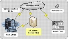 Hosted Vs On Premise Ip Pbx For Small Businesses Cloud