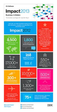 Impact Infographic by #ibmimpact - learn more about business in motion  http://ibm.com/impact
