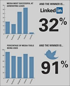 How B2B marketers use social media