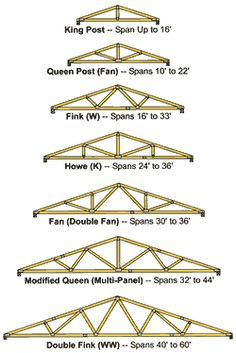 Image result for truss styles