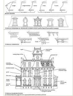 Victorian house, Second Empire (1855-1885). Roof shapes, dormers and window surrounds, cornices, and elaborations.