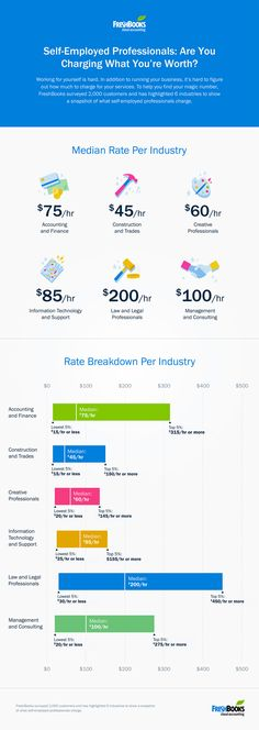 Freelancer buddies, are you charging what you are worth? Check out this useful infographic from Freshbooks.