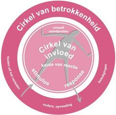 Covey cirkel of influence Habits Of Mind, 7 Habits, Social Work, Social Skills, Clark Kent, Nursing Leadership, Special Educational Needs, Stephen Covey, Leader In Me