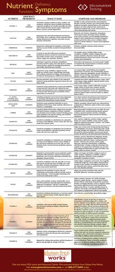 Health - Nutrient Deficiencies Symptom Chart: Know Where You Stand So You Can Control Your Health