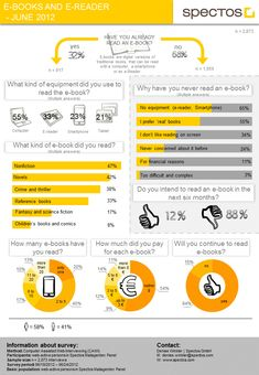 eBooks and eReaders Survey (Infographic) - The Digital Reader